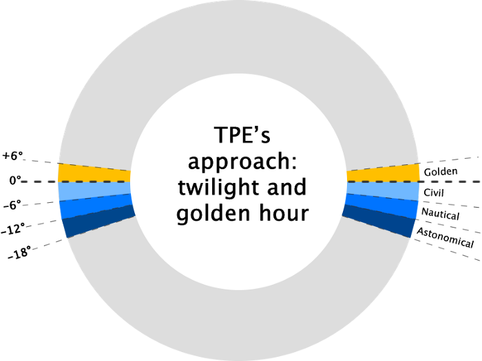 TPE's approach to twilight and golden hour